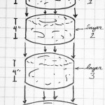 Final B52 Cake Layers Diagram