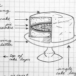 Single B52 Cake Layer Diagram